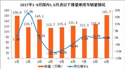 2017年1-9月中国汽车工业经济运行情况分析(附图表)