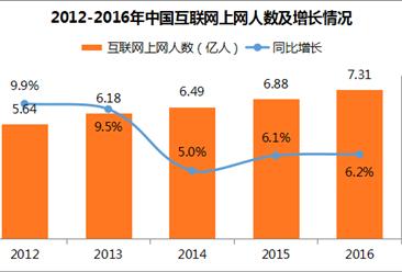 中国互联网络发展状况分析:2017年网民规模将近8亿人(图表)