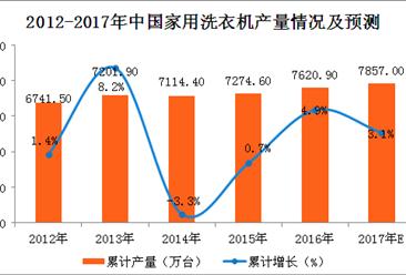 2017年1-9月中国洗衣机产量分析:家用洗衣机产量达5728.1万台(附图表)