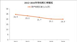 2016中国妇女发展纲要:女研究生人数超100万 比重首次超越男性(附图表)