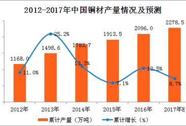 2017年1-9月中国铜材产量分析:铜材产量突破1500万吨(附图表)
