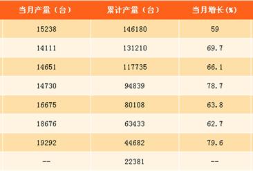 2017年1-9月中国挖掘机产量分析:挖掘机产量同比增长67%(附图表)