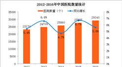 2017医疗大数据:医院数量5年复合增长5.9% 中医院增速加快(附图表)