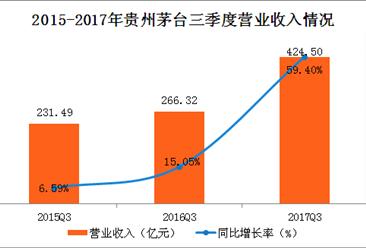2017年前三季度贵州茅台实现营收424.5亿元 同比增长59.4%