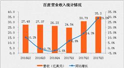 百度2017年第三季度财报分析:净利润同比增长156%