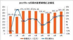 2017年1-9月全国彩票销售情况分析:销售额增长7.3%(图表)