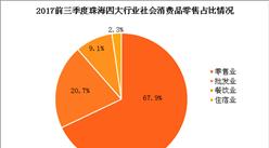2017前三季度珠海经济运行情况分析:GDP增长9.2%(附图表)