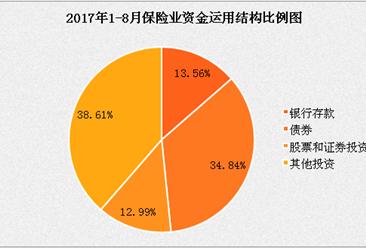 2017年1-8月保险统计数据报告:原保险保费收入27654.18亿元,同比增长20.45%(附全文)
