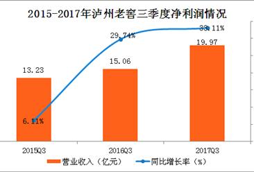 2017年前三季度泸州老窖实现净利19.97亿元,同比增长33.11%