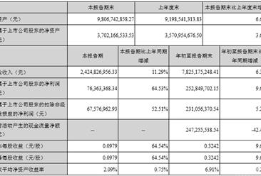 2017年前三季度合肥百货实现营收78.25亿元 同比增6.36%