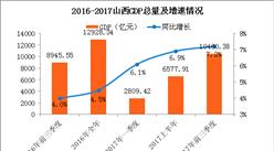 2017前三季度山西经济运行情况分析:GDP增长8.1%(附图表)