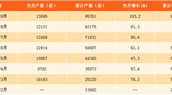 2017年1-9月中国工业机器人产量分析:2017年工业机器人将突破10万套(附图表)