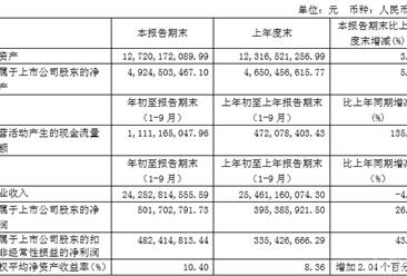 2017年前三季度重庆百货实现营收242.53亿元 同比下降4.75%