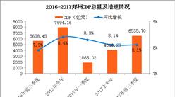 2017前三季度郑州经济运行情况分析:GDP增长8.1%(附图表)