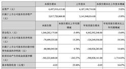 美特斯邦威2017年前三季度实现营收15.46亿元 同比下滑5.49%