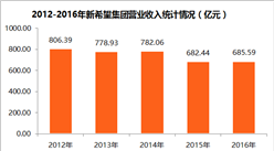 2017中国制造业企业500强:新希望集团经营数据分析(附图表)