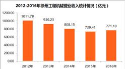 2017中国制造业企业500强:徐工机械集团营收增长4.29%(附图表)