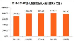 2017中国制造业企业500强:宜化集团经营数据分析(附图表)