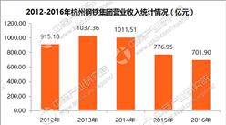 2017中国制造业企业500强:杭州钢铁集团经营数据分析(附图表)
