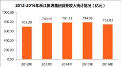 2017中国制造业企业500强:浙江恒逸集团经营数据分析(附图表)