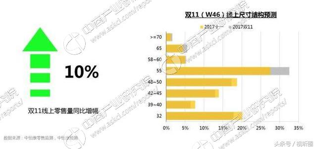 """彩电企业""""冲锋""""的机会来了 双十一有望成为今年彩电销售最高峰"""