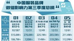 2017年第三季度中国服装品牌微信影响力排行榜:西纳维思品牌影响力最大