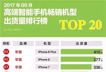 9月全球手机出货量排行榜:iPhone 8真成了史上最差,三星挤进前五
