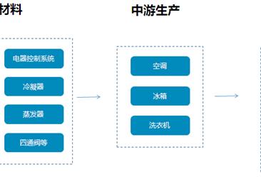 白色家电行业产业链及十大品牌企业分析(附产业链全景图)