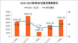 2017前三季度江苏省徐州市经济运行情况分析:GDP增长7.8%(附图表)