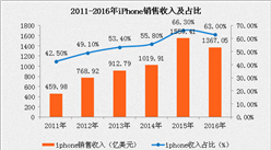 iPhoneX预售开启5小时销售额超过500亿元,苹果产业链景气度或持续上行(附图表)