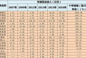 大数据揭秘旅游行业的十年历程:旅游市场景气度持续回升 桂林旅游表现最差(图表)