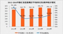 2017年浙江省星级酒店经营数据分析(附图表)