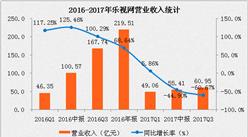 乐视网第三季度财报分析:净利润亏损16.52亿元,同比下降超400%(附图表)