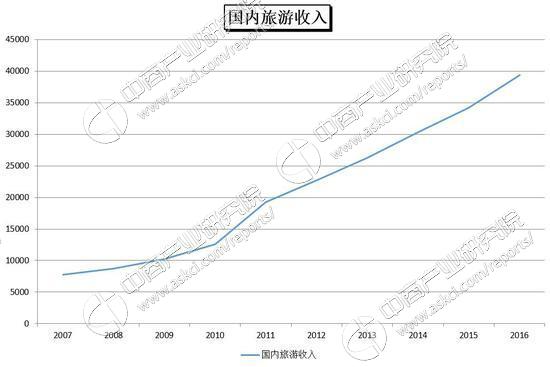旅游行业的十年:峨眉山不灵验 桂林旅游表现最差