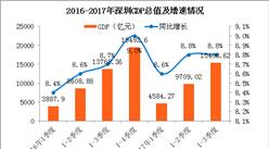 2017前三季度深圳经济运行情况分析:GDP增长8.8%(附图表)