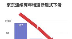 2017年京东三季度数据分析:京东GMV增速进一步放缓(图)