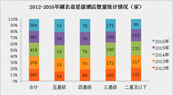 2017年湖北省星级酒店经营数据分析(附图表)