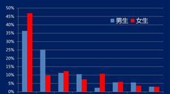 双11快来了!2017中国重点大学网购排行榜公布:你的学校网购排名第几?