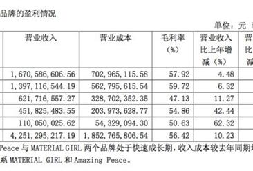 2017年前三季度太平鸟实现营收43.13亿元,同比增长9.73%