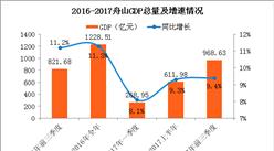 2017前三季度浙江省舟山市经济运行情况分析:GDP增长9.4%(附图表)