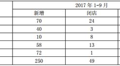 2017年前三季度老百姓大药房实现营业收入52.59亿元,同比增长21.8%