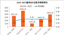 2017前三季度温州经济运行情况分析:GDP增长8.4%(附图表)