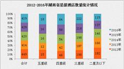 2017年湖南省星级酒店经营数据分析(附图表)