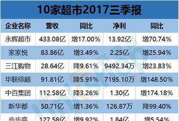 10大超市三季度报业绩大PK: 永辉超市净利大涨超7成