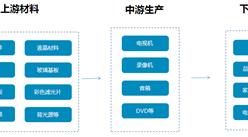 黑色家电行业产业链及十大品牌企业分析(附产业链全景图)