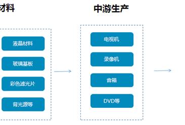 黑色家电行业产业链及十大品牌澳门永利国际娱乐分析(附产业链全景图)