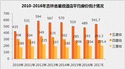 2017年吉林省星级酒店经营数据分析(附图表)