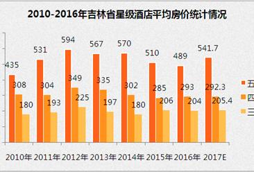 2017年吉林省星級酒店經營數據分析(附圖表)
