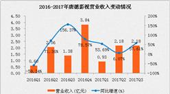 唐德影視2017年三季度凈利潤同比增長46.15% 《那年花開月正圓》功不可沒(附圖表)