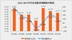 萬達電影2017年三季度經營數據分析:前三季度凈利潤12.64億元  同比增長10.29%(附圖表)